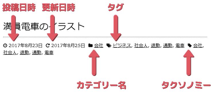 メタ情報の説明