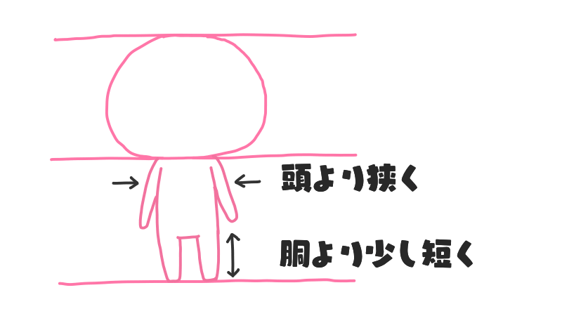 2頭身キャラの描き方